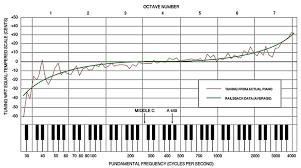 Piano Frequency Chart Typical Tuning Curve Of A Piano Figure Taken From 3 The
