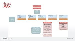 Lead Management Process Flow Chart Hubspot Helps Max Win Big How Lead Attribution Automation