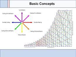 Psychrometric Chart | Jobtemplate.pro