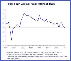 The Savings Glut Era Continued Low Real Interest Rates