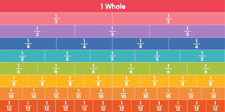 Fractions Explained - A Guide for Parents