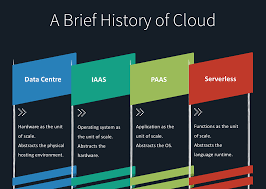 Iaas Vs Paas The Next Layer Of Abstraction In Cloud Computing Is Serverless
