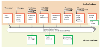 application and infrastructure layers of the decam out and  figure 3 application and infrastructure layers of the decam out and control system