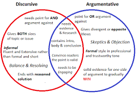 discursive writing lessons teach venn diagram argumentitive amp discursive text jasmin in