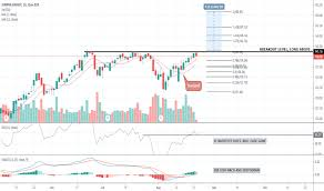 Ideas And Forecasts On Sempra Energy Nyse Sre Tradingview