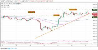 Bitcoin price prediction 2021, btc price forecast. Bitcoin Price Technical Analysis Btc Usd Lethargic Above 4 000 Upside Limited