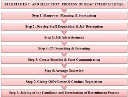 recruitment and selection process of brac international x3 manpower planning forecasting