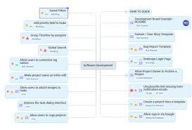 Development Team Task Tracking Mindgenius