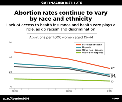 Abortion Rates By Race And Ethnicity Guttmacher Institute