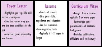 Cover Letter Vs Resume Original Representation Example Letters For