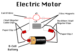 simple electric motor diagram. Plain Motor Charming Simple Electric Motor Diagram A Exterior Home Painting Model  Curtain Decorating Ideas By TheDevinGreat On With L