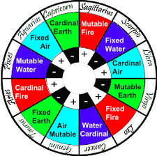Polarities In Astrology Astrology Element Chart Zodiac Signs