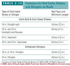 Underlayment Nailing Schedule Chart Wood Shingle Shake Roof Installation Specifications Details