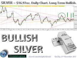 Long Term Silver Chart Investors Group Interesting Chart Pattern Forming In The