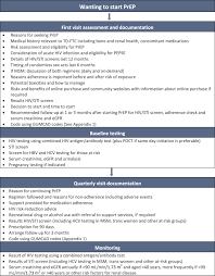 Bhiva Bashh Guidelines On The Use Of Hiv Pre Exposure