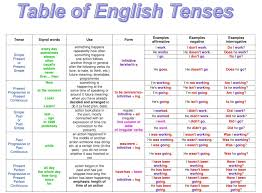 Tense Chart Table Of English Tenses With Example English Grammar A To Z