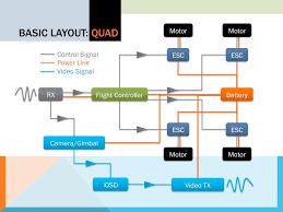 quadcopter connection diagram quadcopter image quadcopter wiring guide quadcopter auto wiring diagram schematic on quadcopter connection diagram