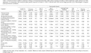 Moringa Comparison Chart Journal Of Entomology And Nematology Evaluation Of Calcium