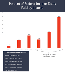 File Mark Sanford Chart Of Percent Of Federal Income Taxes