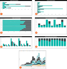 Visuals In Power Bi Microsoft Press Store