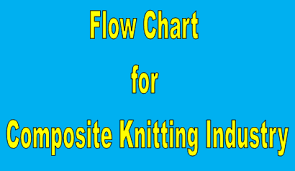 Flow Chart Of Knitting Production Flow Chart For Composite Knitting Industry
