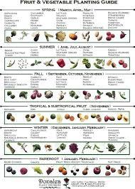 best garden vegetables. Spring Garden Vegetables Best Fall Planting Guide Ideas On Organic Fertilizer For .