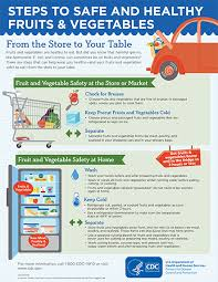 Fruit And Vegetable Safety Food Safety Cdc