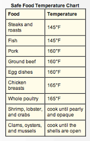 Usda Food Temperature Cooking Chart 62 Thorough Protein Cooking Temperature Chart