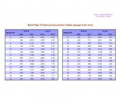 Steel Thickness Chart Fractions American Wire Gauge To Mm Pdf Popular Chart Fraction To