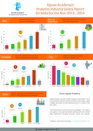 data analytics salary report ly data analytics salary report 2014 infographic