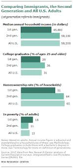 Second Generation Americans Pew Research Center