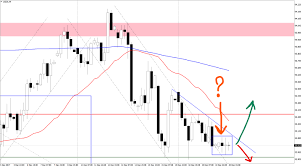 Index Usd 5 Doji In A Row On H4 Forex Technical Analysis