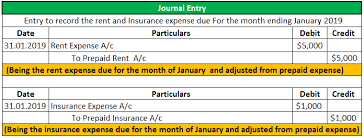 Prepaid Insurance Journal Entry Prepaid Expenses Journal Entry Step By Step Examples With