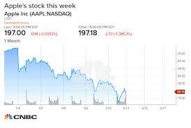 Apple Stock Worst Week Of 2019 China Trade Turmoil