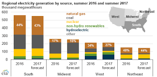 eia expects natural gas to be largest