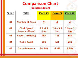Intel I7 Speed Chart Difference Between Intel I3 I5 I7