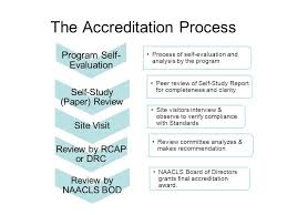 the process of accreditation ppt 6 the accreditation process