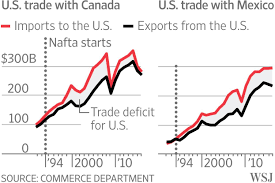 Nafta Vs Usmca Comparison Chart New Nafta Shows Limits Of America First Wsj