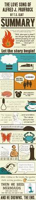 the love song of j alfred prufrock by t s eliot by julian  the love song of j alfred prufrock by t s eliot an infograph