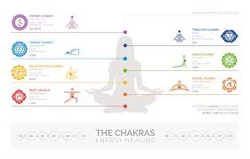 7 Chakras And Body Health Beginners Guide For Balance And