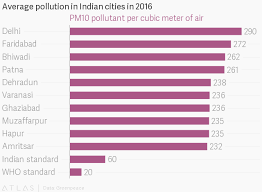 List Of Indian Cities To Avoid Deadly Air Pollution Quartz
