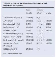 The Role Of Prenatal Alcohol Exposure In Abruptio Placentae