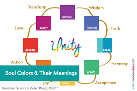 Spiritual Color Chart What Are Soul Colors Their Meanings Arden Reece Color