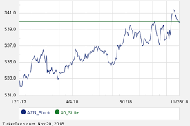 January 2019 Options Now Available For Astrazeneca Azn