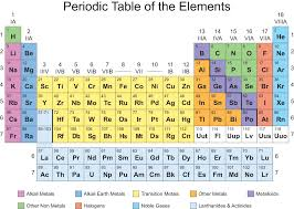Science OGT: Periodic Table of the Elements - ThingLink