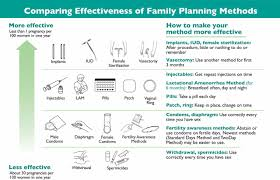 Who Tiered Effectiveness Counseling Is Rights Based Family