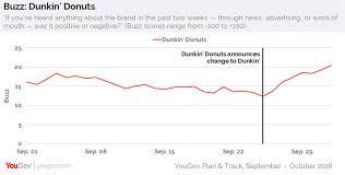 Dunkin Donuts Allergen Chart Did Dunkins Big Name Change Pay Off Qsr Magazine