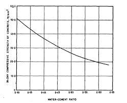 Compressive Strength Vs W C Ratio Graph 1 Water Cement