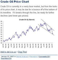 Ticker Sense Crude Oil Price Chart Trading At Top Of