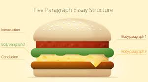 five paragraph essay sample and graphic organizer from ozessay here the most basic scheme of a five paragraph essay it s often likened to a